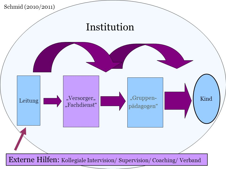 Gruppen- pädagogen Versorger Fachdienst Leitung Institution Externe Hilfen: Kollegiale Intervision/ Supervision/ Coaching/ Verband Kind Schmid (2010/2011)