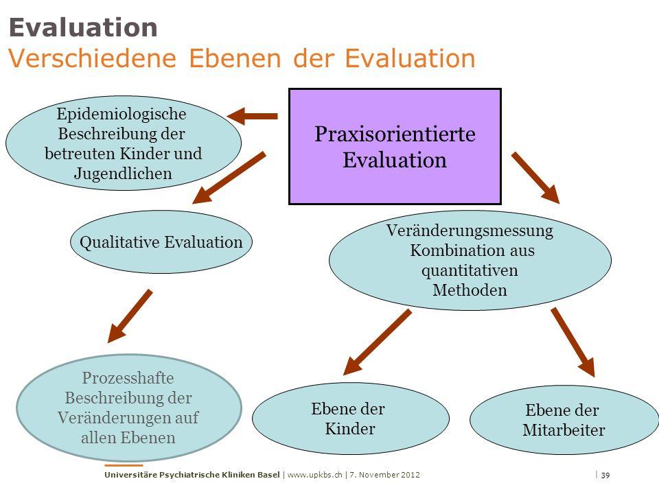 | 397. November 2012Universitäre Psychiatrische Kliniken Basel | www.upkbs.ch | Evaluation Verschiedene Ebenen der Evaluation Praxisorientierte Evalua