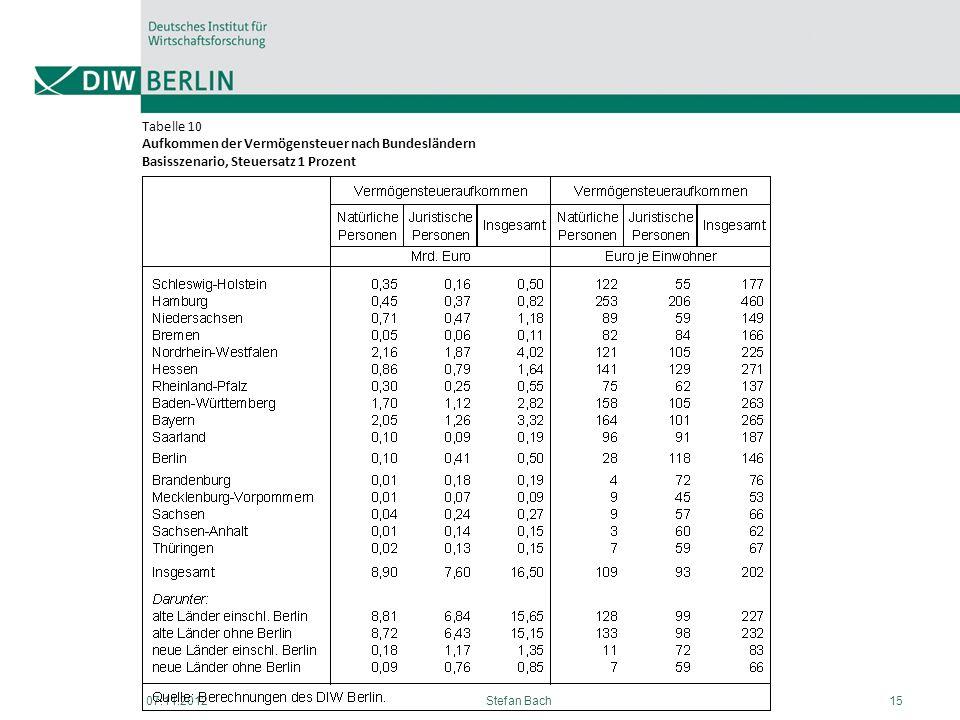 07.11.2012Stefan Bach15 Tabelle 10 Aufkommen der Vermögensteuer nach Bundesländern Basisszenario, Steuersatz 1 Prozent