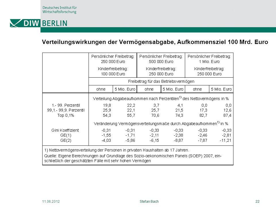 11.06.2012Stefan Bach22Stefan Bach22 Verteilungswirkungen der Vermögensabgabe, Aufkommensziel 100 Mrd. Euro