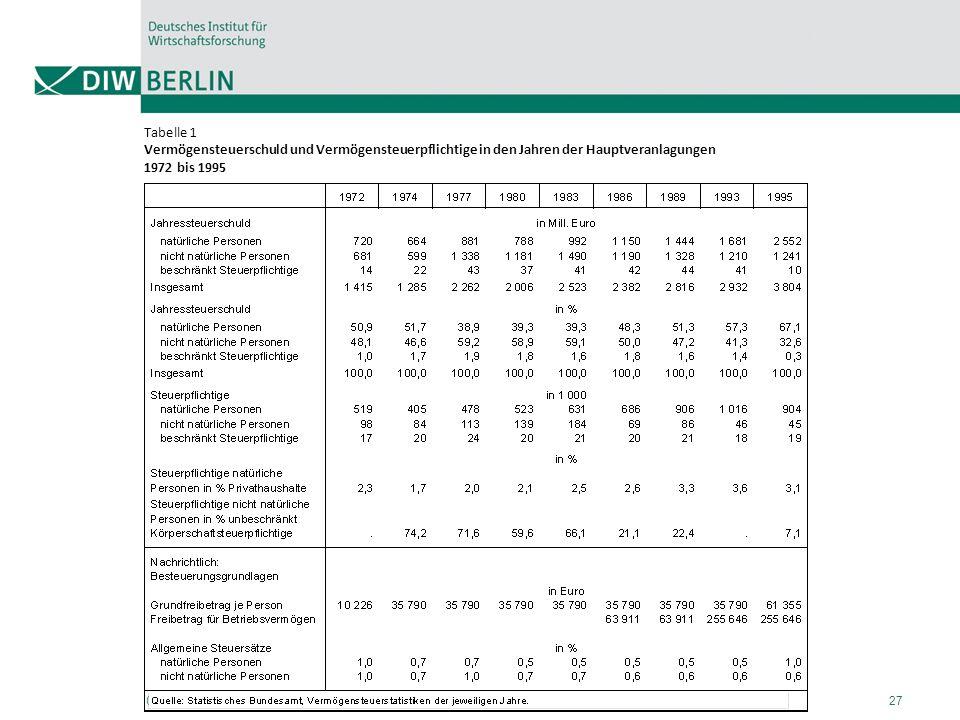 07.11.2012Stefan Bach27 Tabelle 1 Vermögensteuerschuld und Vermögensteuerpflichtige in den Jahren der Hauptveranlagungen 1972 bis 1995