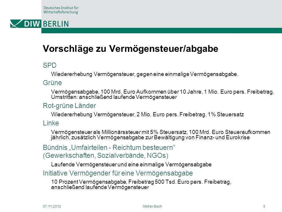 Vorschläge zu Vermögensteuer/abgabe SPD Wiedererhebung Vermögensteuer, gegen eine einmalige Vermögensabgabe. Grüne Vermögensabgabe, 100 Mrd. Euro Aufk