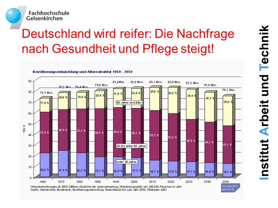 Institut Arbeit und Technik Deutschland wird reifer: Die Nachfrage nach Gesundheit und Pflege steigt!