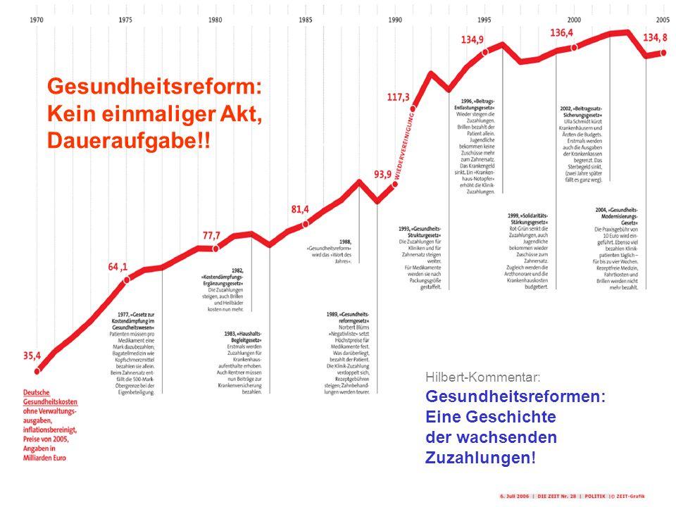 Institut Arbeit und Technik Gesundheitsreform: Kein einmaliger Akt, Daueraufgabe!! Hilbert-Kommentar: Gesundheitsreformen: Eine Geschichte der wachsen