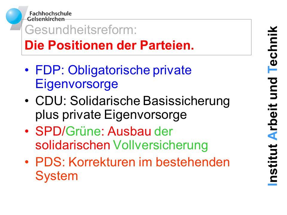 Institut Arbeit und Technik Gesundheitsreform: Die Positionen der Parteien. FDP: Obligatorische private Eigenvorsorge CDU: Solidarische Basissicherung