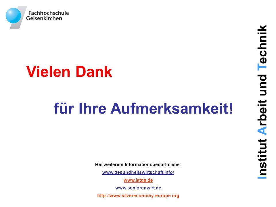 Institut Arbeit und Technik Vielen Dank für Ihre Aufmerksamkeit! Bei weiterem Informationsbedarf siehe: www.gesundheitswirtschaft.info/ www.iatge.de w