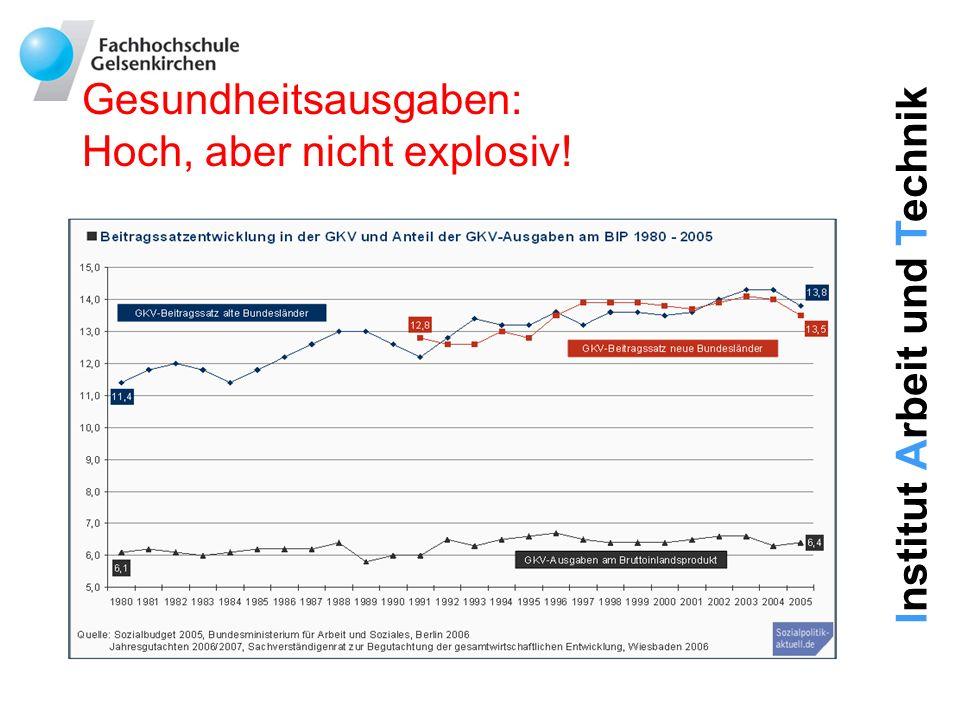 Institut Arbeit und Technik Gesundheitsausgaben: Hoch, aber nicht explosiv!