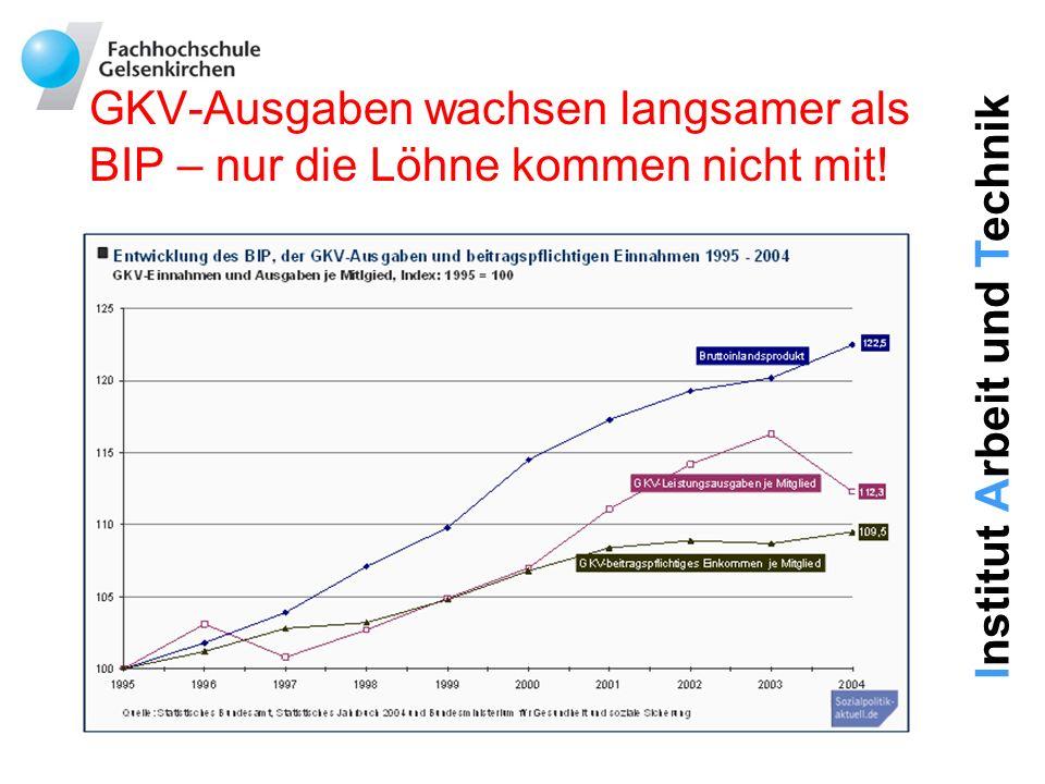 Institut Arbeit und Technik Immer weniger Beschäftigte zahlen in die Sozialversicherung ein!