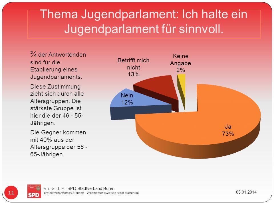 Thema Jugendparlament: Ich halte ein Jugendparlament für sinnvoll. ¾ der Antwortenden sind für die Etablierung eines Jugendparlaments. Diese Zustimmun