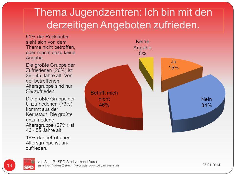 Thema Jugendzentren: Ich bin mit den derzeitigen Angeboten zufrieden. 51% der Rückläufer sieht sich von dem Thema nicht betroffen, oder macht dazu kei