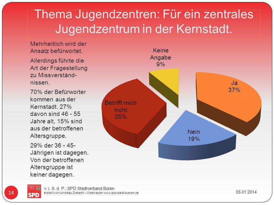 Thema Jugendzentren: Für ein zentrales Jugendzentrum in der Kernstadt. Mehrheitlich wird der Ansatz befürwortet. Allerdings führte die Art der Fragest
