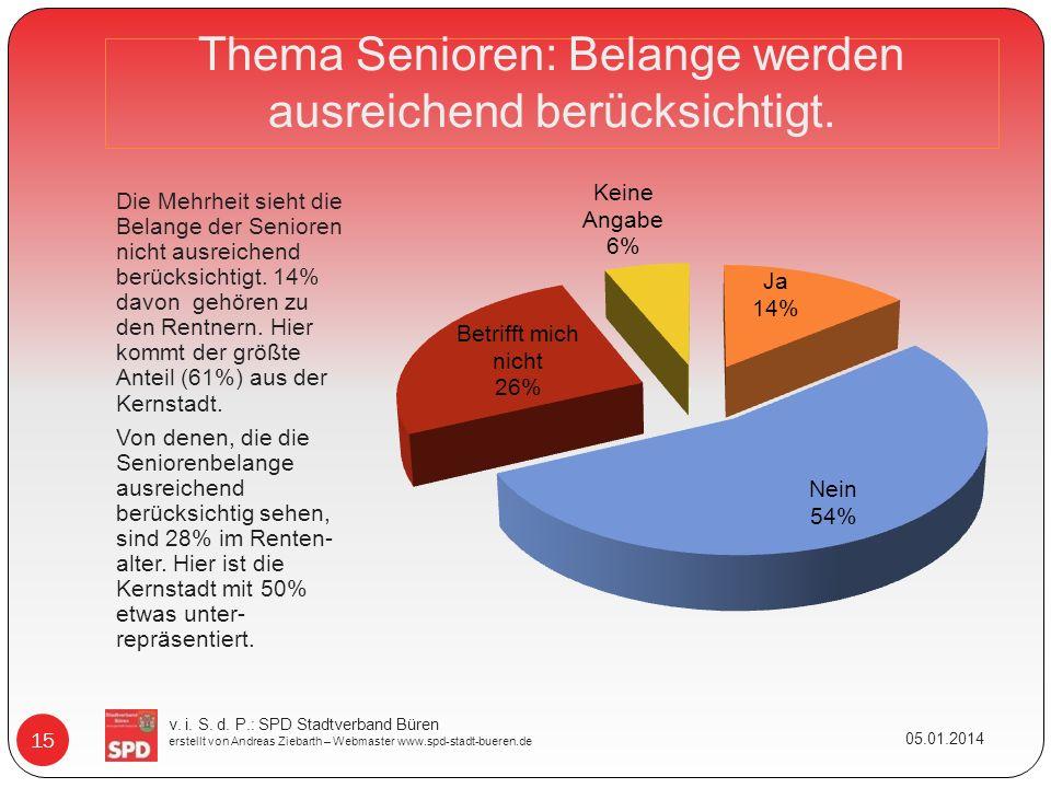 Thema Senioren: Belange werden ausreichend berücksichtigt. Die Mehrheit sieht die Belange der Senioren nicht ausreichend berücksichtigt. 14% davon geh