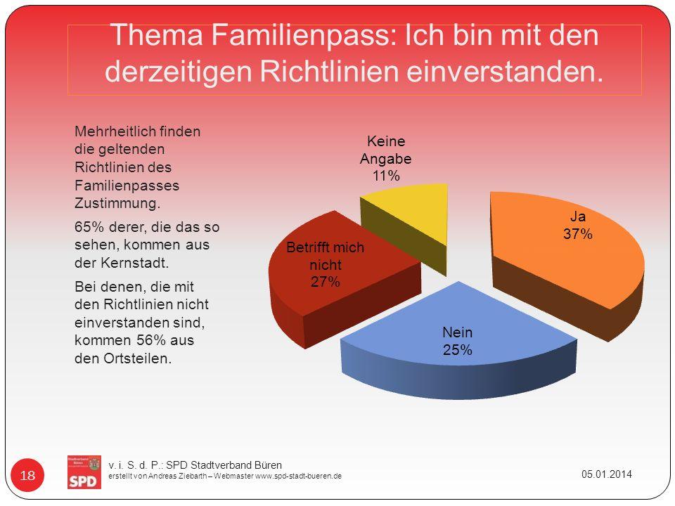 Thema Familienpass: Ich bin mit den derzeitigen Richtlinien einverstanden. Mehrheitlich finden die geltenden Richtlinien des Familienpasses Zustimmung
