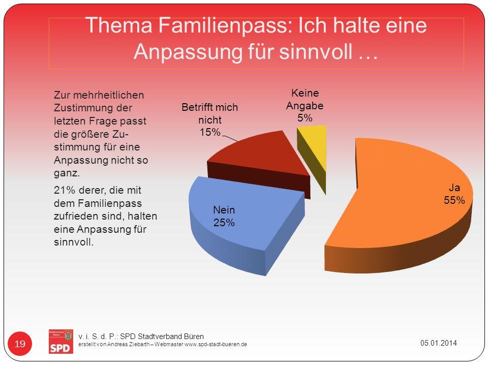 Thema Familienpass: Ich halte eine Anpassung für sinnvoll … Zur mehrheitlichen Zustimmung der letzten Frage passt die größere Zu- stimmung für eine Anpassung nicht so ganz.