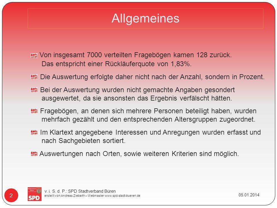 Allgemeines 05.01.2014 2 Von insgesamt 7000 verteilten Fragebögen kamen 128 zurück.