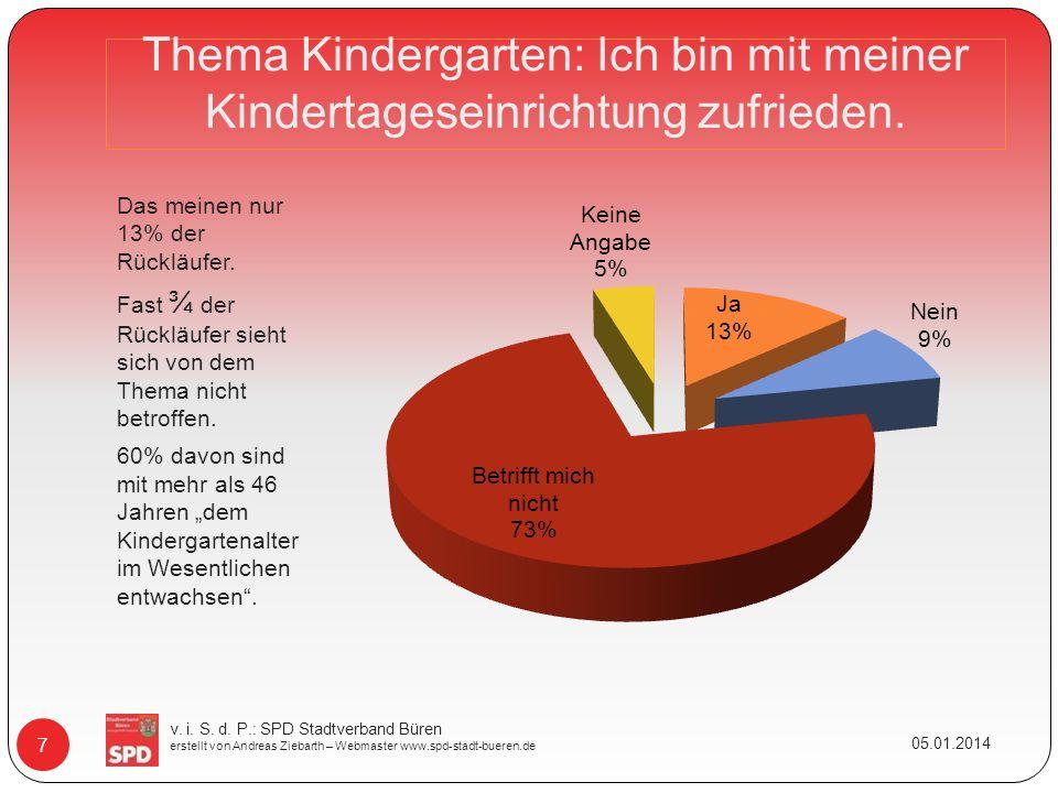 Thema Kindergarten: Ich bin mit meiner Kindertageseinrichtung zufrieden. Das meinen nur 13% der Rückläufer. Fast ¾ der Rückläufer sieht sich von dem T