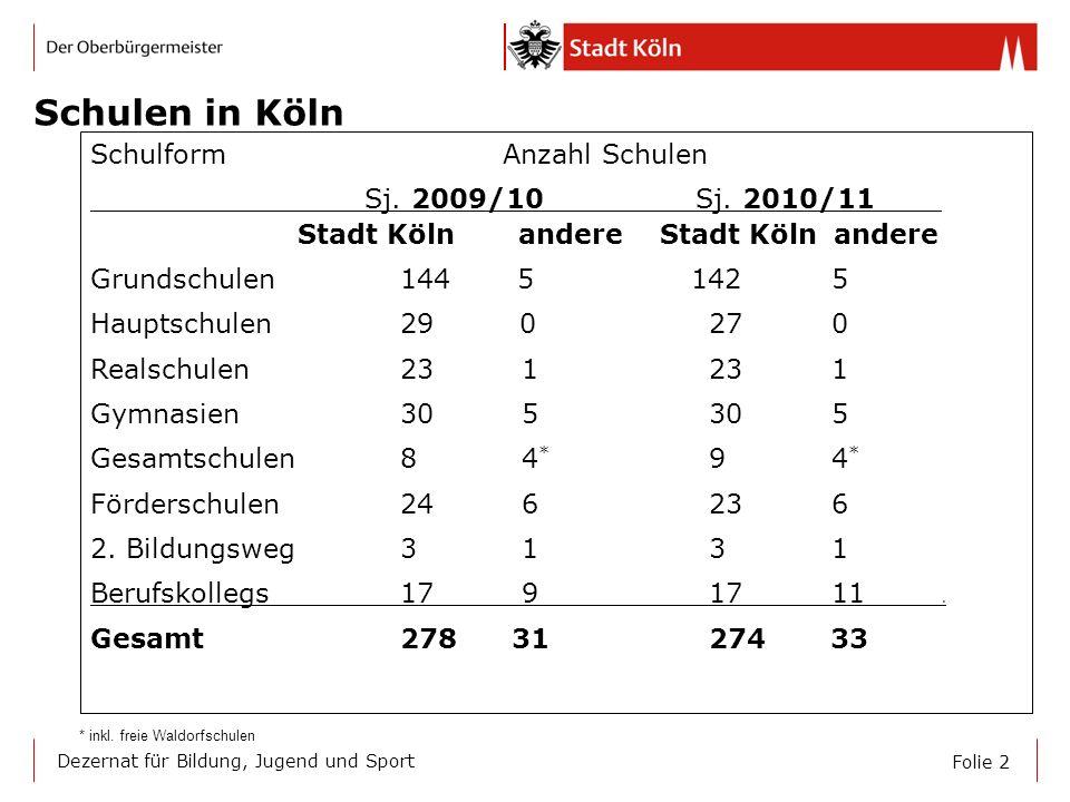 Folie 2 Dezernat für Bildung, Jugend und Sport Schulen in Köln Schulform Anzahl Schulen Sj. 2009/10 Sj. 2010/11 Stadt Köln andere Stadt Köln andere Gr