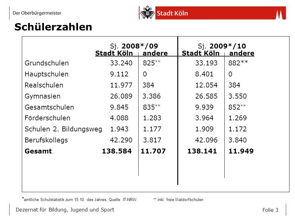 Folie 3 Dezernat für Bildung, Jugend und Sport Schülerzahlen Sj. 2008*/09 Sj. 2009*/10 Stadt Köln andere Stadt Köln andere Grundschulen 33.240 825 **