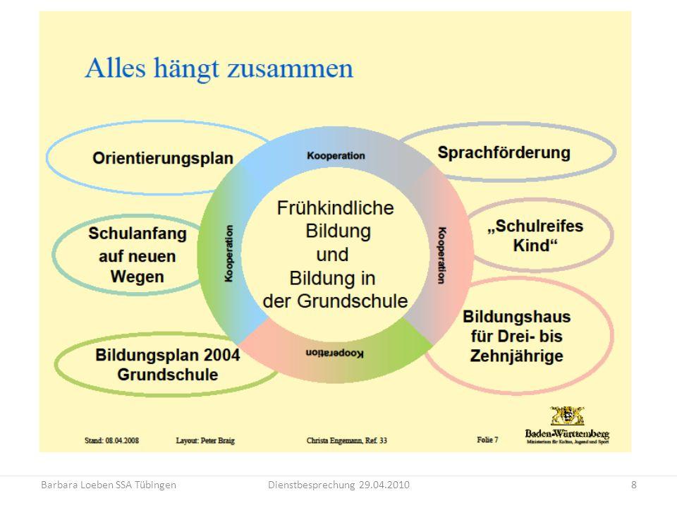 Barbara Loeben SSA TübingenDienstbesprechung 29.04.20108