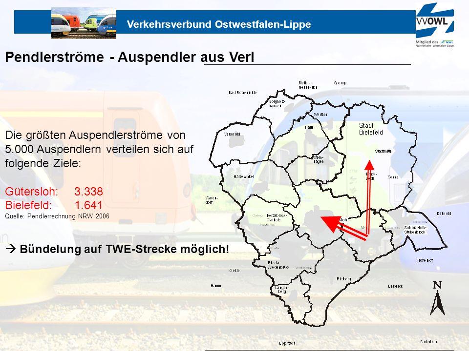 Verkehrsverbund Ostwestfalen-Lippe Pendlerströme - Auspendler aus Verl Die größten Auspendlerströme von 5.000 Auspendlern verteilen sich auf folgende
