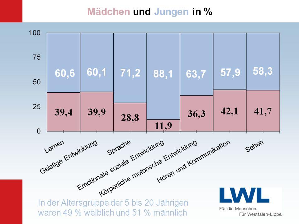 Mädchen und Jungen in % In der Altersgruppe der 5 bis 20 Jährigen waren 49 % weiblich und 51 % männlich