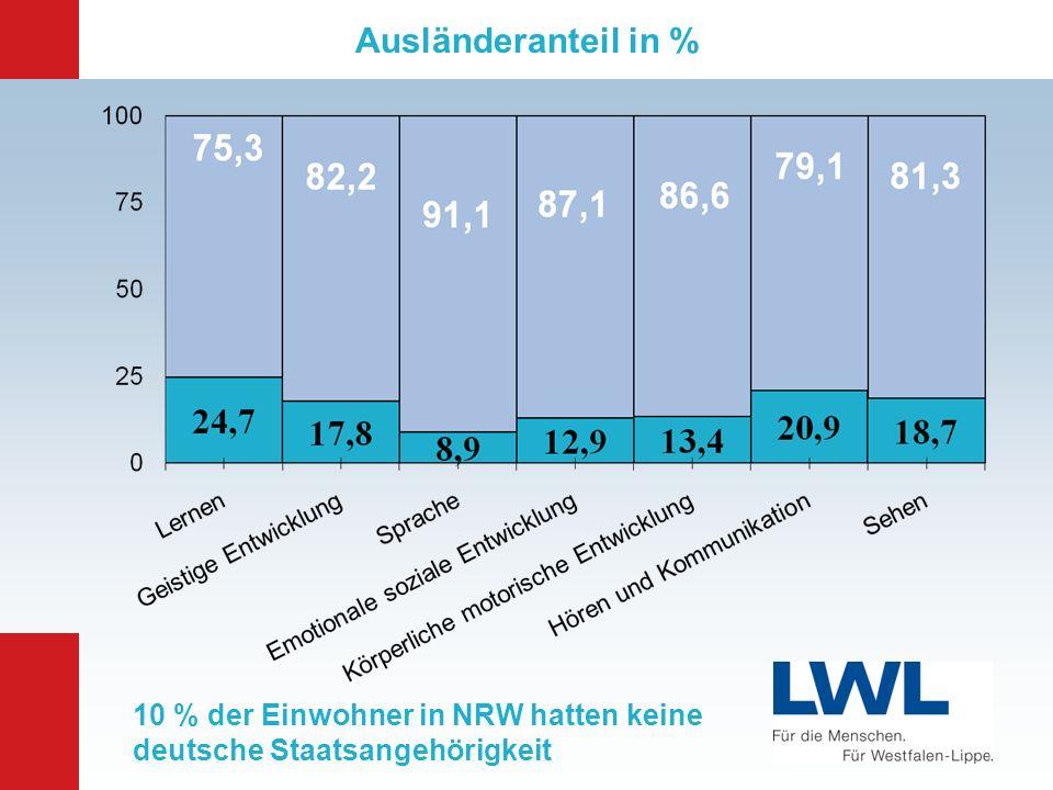 Ausländeranteil in % 10 % der Einwohner in NRW hatten keine deutsche Staatsangehörigkeit