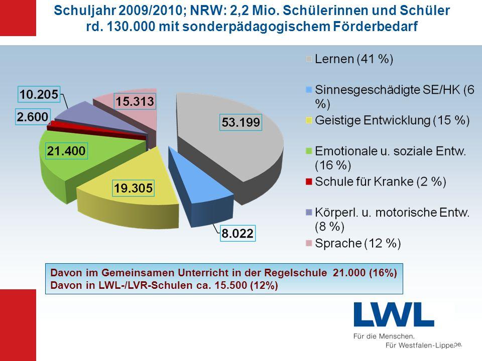 Schuljahr 2009/2010; NRW: 2,2 Mio. Schülerinnen und Schüler rd. 130.000 mit sonderpädagogischem Förderbedarf Davon im Gemeinsamen Unterricht in der Re