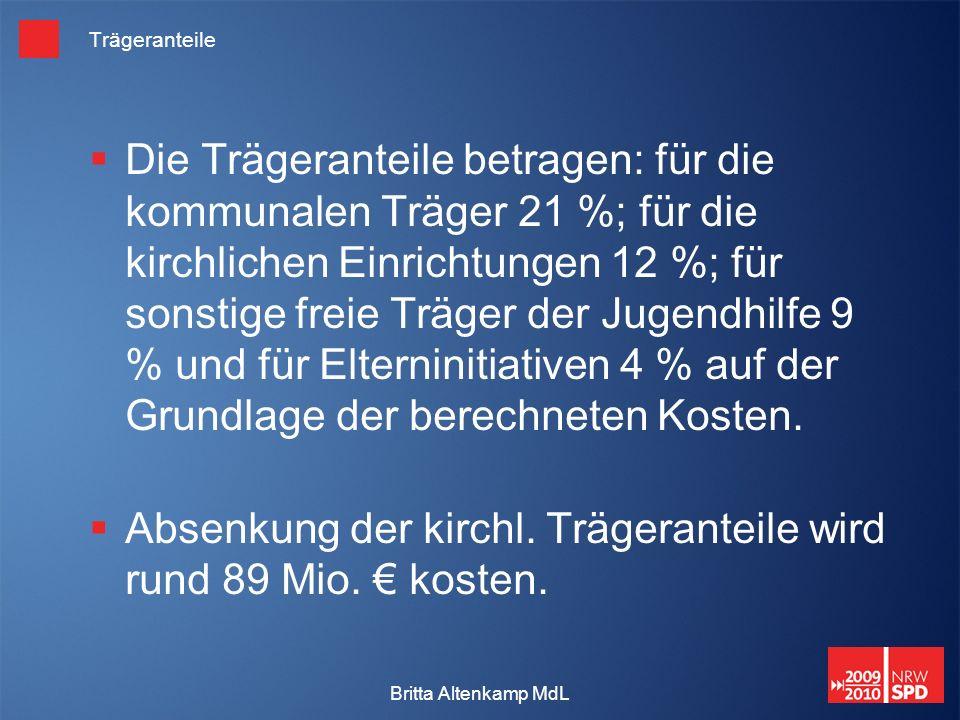 Britta Altenkamp MdL Trägeranteile Die Trägeranteile betragen: für die kommunalen Träger 21 %; für die kirchlichen Einrichtungen 12 %; für sonstige freie Träger der Jugendhilfe 9 % und für Elterninitiativen 4 % auf der Grundlage der berechneten Kosten.