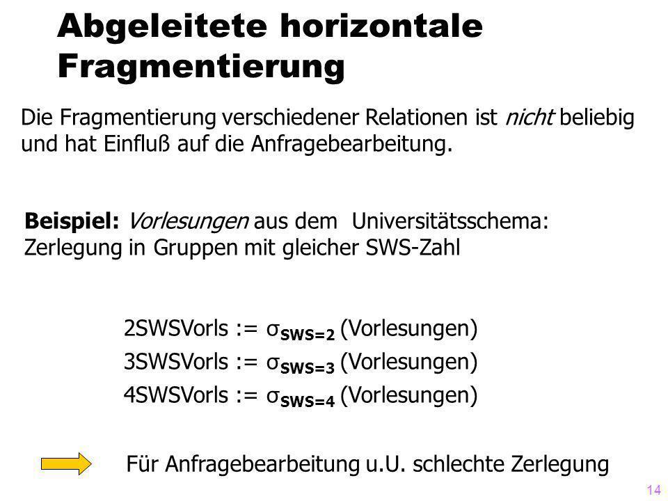 14 Abgeleitete horizontale Fragmentierung Beispiel: Vorlesungen aus dem Universitätsschema: Zerlegung in Gruppen mit gleicher SWS-Zahl 2SWSVorls := σ SWS=2 (Vorlesungen) 3SWSVorls := σ SWS=3 (Vorlesungen) 4SWSVorls := σ SWS=4 (Vorlesungen) Für Anfragebearbeitung u.U.