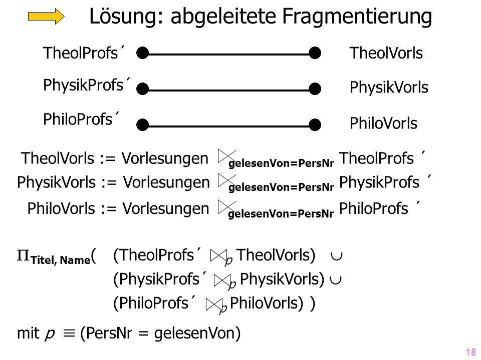 18 Lösung: abgeleitete Fragmentierung TheolProfs´ PhysikProfs´ PhiloProfs´ TheolVorls PhysikVorls PhiloVorls TheolVorls := Vorlesungen gelesenVon=PersNr TheolProfs ´ PhysikVorls := Vorlesungen gelesenVon=PersNr PhysikProfs ´ PhiloVorls := Vorlesungen gelesenVon=PersNr PhiloProfs ´ Titel, Name ((TheolProfs´ p TheolVorls) (PhysikProfs´ p PhysikVorls) (PhiloProfs´ p PhiloVorls) ) mit p (PersNr = gelesenVon)