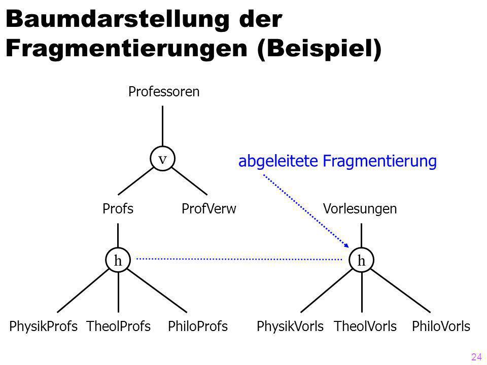 24 Baumdarstellung der Fragmentierungen (Beispiel) v hh ProfsProfVerw PhysikProfsTheolProfsPhiloProfs Vorlesungen PhysikVorlsTheolVorlsPhiloVorls Professoren abgeleitete Fragmentierung