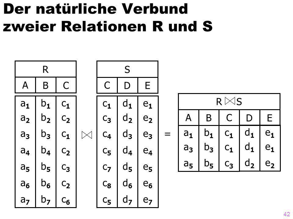 42 Der natürliche Verbund zweier Relationen R und S R ABC a1a2a3a4a5a6a7a1a2a3a4a5a6a7 b1b2b3b4b5b6b7b1b2b3b4b5b6b7 c1c2c1c2c3c2c6c1c2c1c2c3c2c6 S CDE c1c3c4c5c7c8c5c1c3c4c5c7c8c5 d1d2d3d4d5d6d7d1d2d3d4d5d6d7 e1e2e3e4e5e6e7e1e2e3e4e5e6e7 R S CDE AB a1a3a5a1a3a5 b1b3b5b1b3b5 c1c1c3c1c1c3 d1d1d2d1d1d2 e1e1e2e1e1e2 =