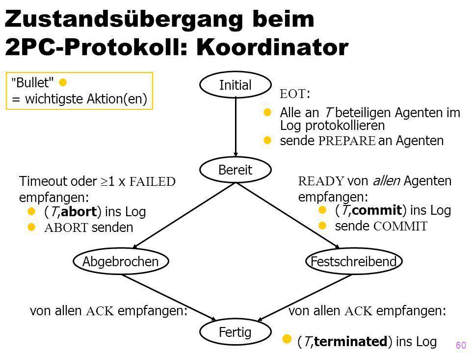 60 Zustandsübergang beim 2PC-Protokoll: Koordinator Initial Abgebrochen Bereit Fertig Festschreibend EOT : Alle an T beteiligen Agenten im Log protoko