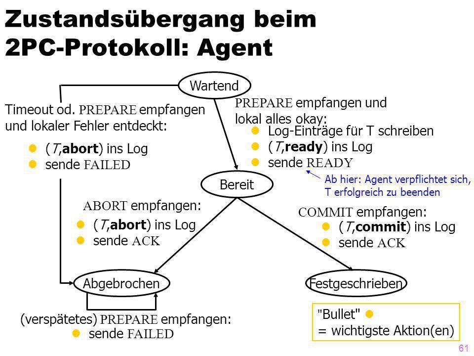 61 Zustandsübergang beim 2PC-Protokoll: Agent Wartend Bereit AbgebrochenFestgeschrieben COMMIT empfangen: (T,commit) ins Log sende ACK ABORT empfangen