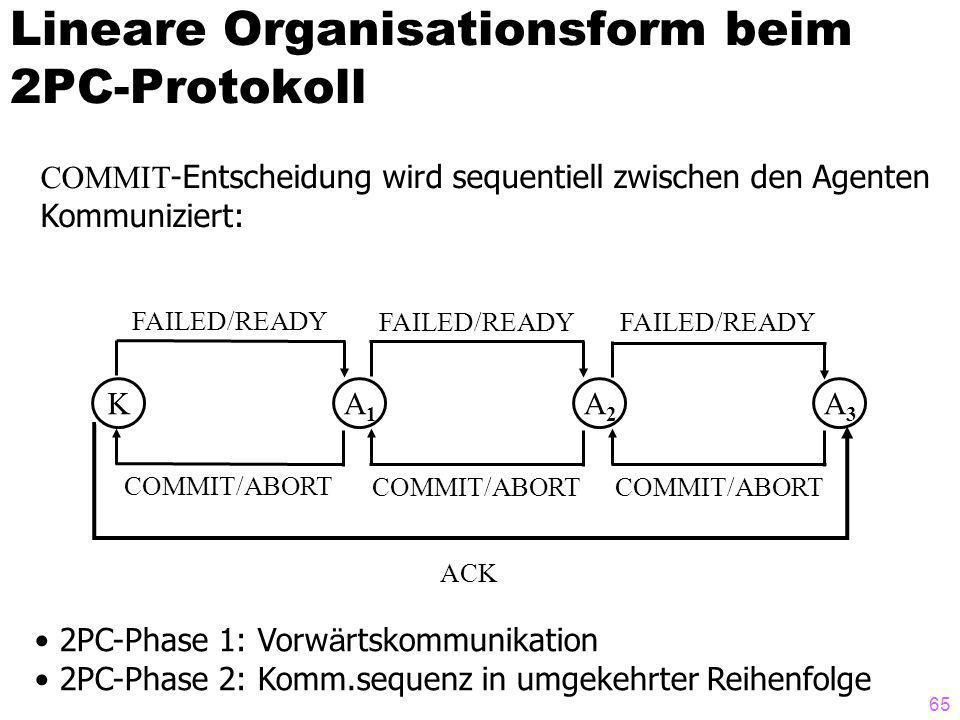 65 Lineare Organisationsform beim 2PC-Protokoll KA1A1 A2A2 A3A3 FAILED/READY COMMIT/ABORT COMMIT -Entscheidung wird sequentiell zwischen den Agenten Kommuniziert: 2PC-Phase 1: Vorw ä rtskommunikation 2PC-Phase 2: Komm.sequenz in umgekehrter Reihenfolge ACK
