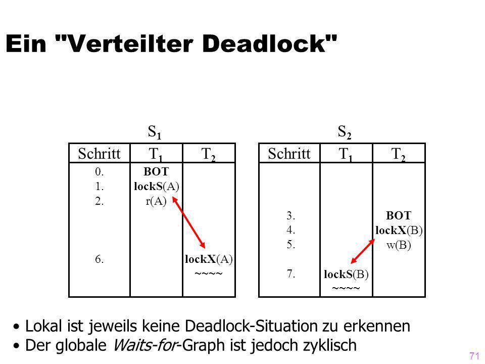 71 Ein Verteilter Deadlock SchrittT1T1 T2T2 0.1.
