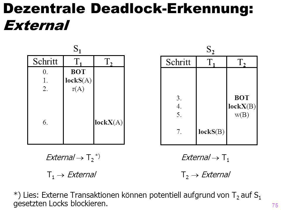 75 Dezentrale Deadlock-Erkennung: External External T 2 *) External T 1 T 1 External T 2 External *) Lies: Externe Transaktionen k ö nnen potentiell aufgrund von T 2 auf S 1 gesetzten Locks blockieren.