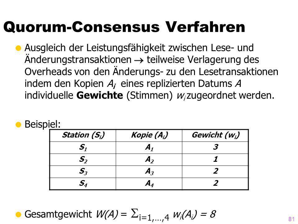 81 Quorum-Consensus Verfahren Ausgleich der Leistungsfähigkeit zwischen Lese- und Änderungstransaktionen teilweise Verlagerung des Overheads von den Änderungs- zu den Lesetransaktionen indem den Kopien A i eines replizierten Datums A individuelle Gewichte (Stimmen) w i zugeordnet werden.
