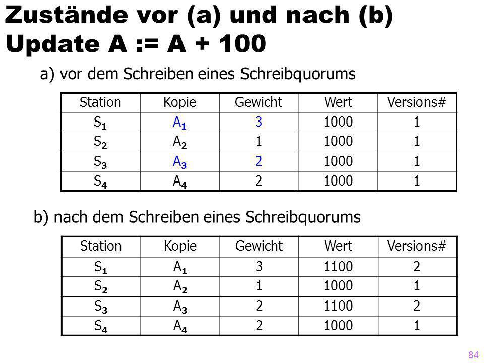 84 Zustände vor (a) und nach (b) Update A := A + 100 StationKopieGewichtWertVersions# S1S1 A1A1 310001 S2S2 A2A2 1 1 S3S3 A3A3 2 1 S4S4 A4A4 2 1 a) vor dem Schreiben eines Schreibquorums b) nach dem Schreiben eines Schreibquorums StationKopieGewichtWertVersions# S1S1 A1A1 311002 S2S2 A2A2 110001 S3S3 A3A3 211002 S4S4 A4A4 210001