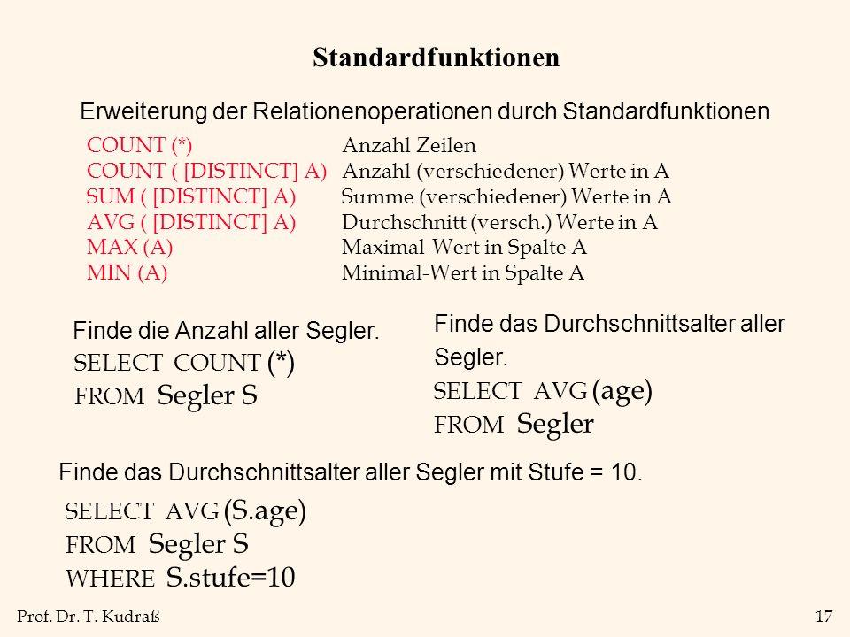 Prof. Dr. T. Kudraß17 Standardfunktionen COUNT (*)Anzahl Zeilen COUNT ( [DISTINCT] A)Anzahl (verschiedener) Werte in A SUM ( [DISTINCT] A)Summe (versc