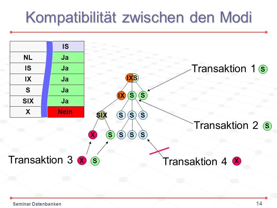 Seminar Datenbanken 14 Kompatibilität zwischen den Modi IS Transaktion 1 S SS Transaktion 2 S Transaktion 3 X S SX SIX IX X Transaktion 4 S SS SSS ISI