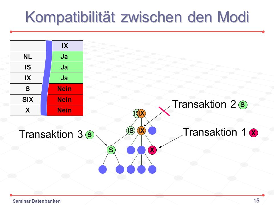 Seminar Datenbanken 15 Kompatibilität zwischen den Modi IS Transaktion 1 X X IX S Transaktion 2 Transaktion 3 S S IS NL IS IX S SIX X Ja Nein IX