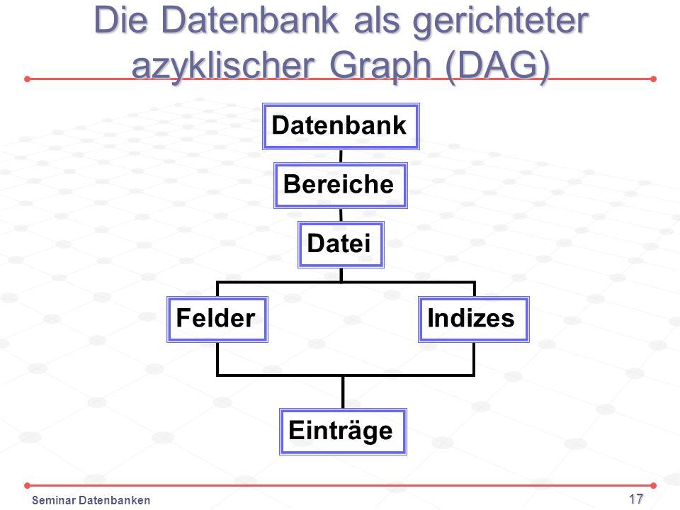 Seminar Datenbanken 17 Die Datenbank als gerichteter azyklischer Graph (DAG) Datenbank Bereiche FelderIndizes Einträge Datei