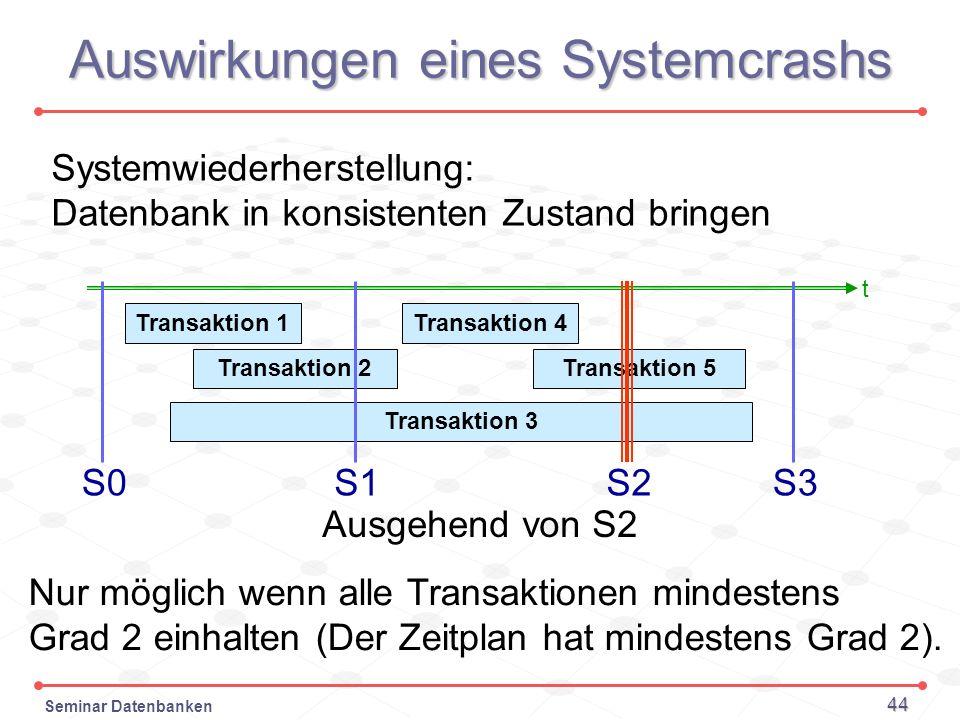 Seminar Datenbanken 44 Auswirkungen eines Systemcrashs t S0 Transaktion 1 Transaktion 2 Transaktion 3 Transaktion 4 Transaktion 5 S1S2S3 Systemwiederh