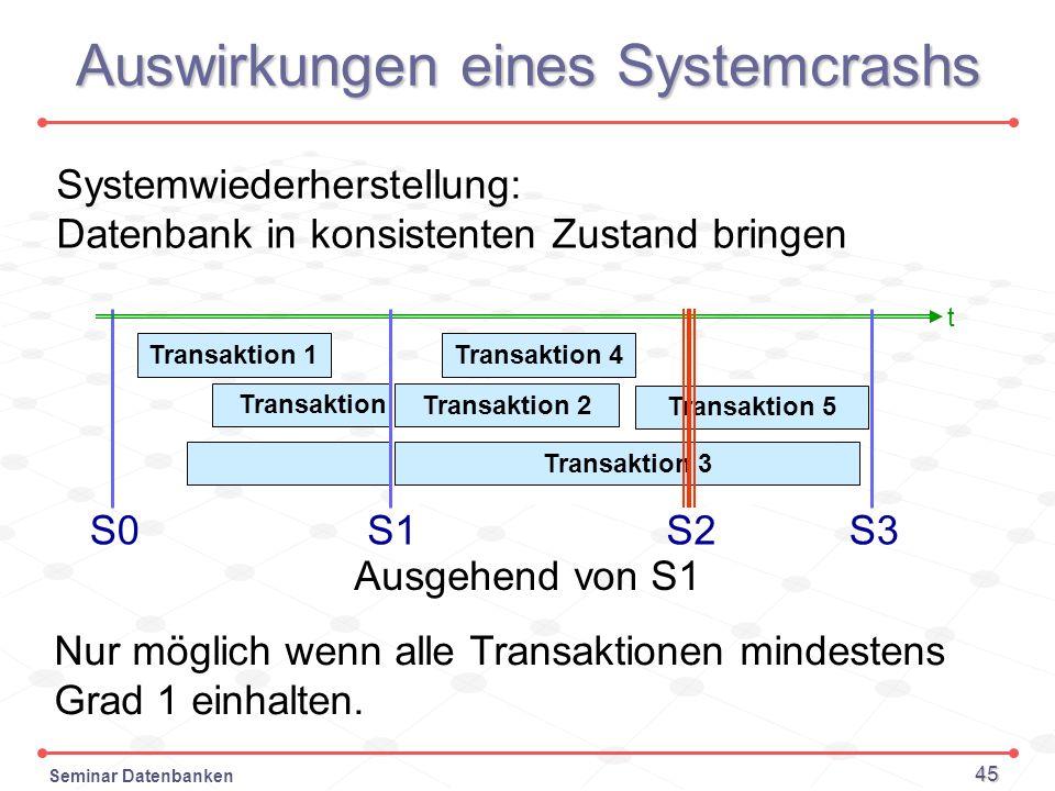 Seminar Datenbanken 45 Auswirkungen eines Systemcrashs S0 Transaktion 1 Transaktion 2 Transaktion 3 Transaktion 4 Transaktion 5 S1 Systemwiederherstel