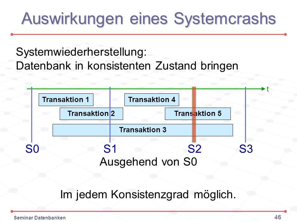 Seminar Datenbanken 46 Auswirkungen eines Systemcrashs t S0 Transaktion 1 Transaktion 2 Transaktion 3 Transaktion 4 Transaktion 5 S1S2S3 Systemwiederh
