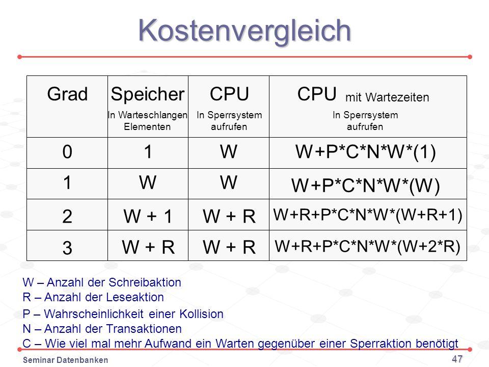Seminar Datenbanken 47 Kostenvergleich Grad 0 1 2 CPU W W W + R In Sperrsystem aufrufen Speicher 1 W W + 1 W + R In Warteschlangen Elementen W – Anzah
