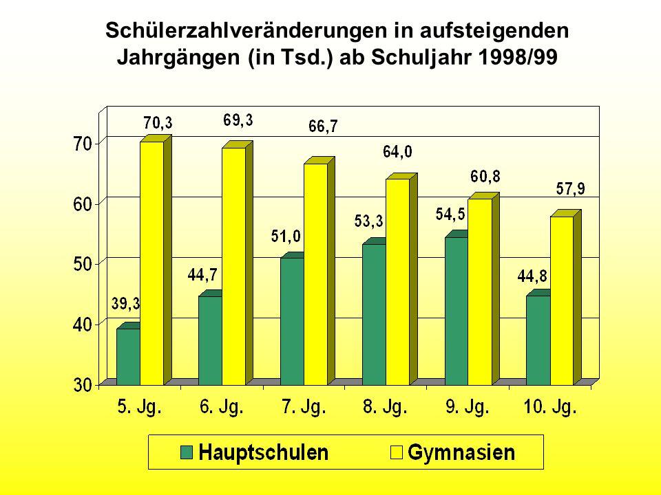 Schülerzahlveränderungen in aufsteigenden Jahrgängen (in Tsd.) ab Schuljahr 1998/99
