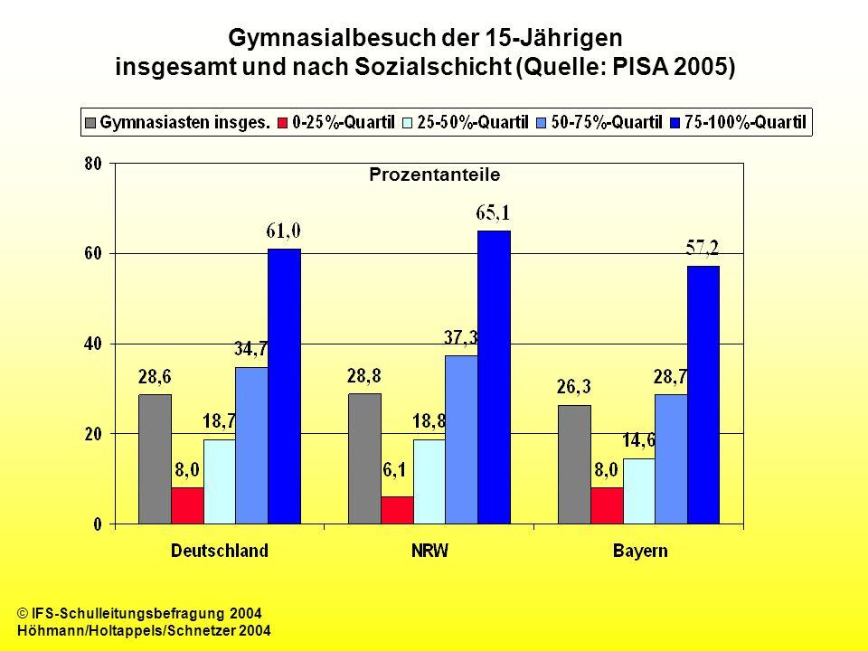 Gymnasialbesuch der 15-Jährigen insgesamt und nach Sozialschicht (Quelle: PISA 2005) Prozentanteile © IFS-Schulleitungsbefragung 2004 Höhmann/Holtappe