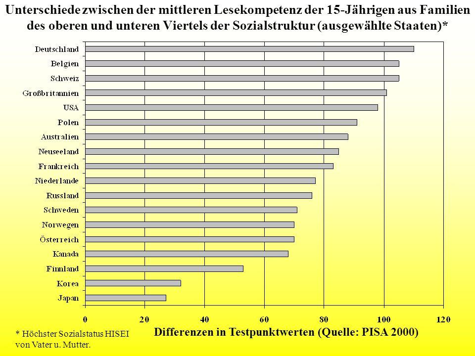 Unterschiede zwischen der mittleren Lesekompetenz der 15-Jährigen aus Familien des oberen und unteren Viertels der Sozialstruktur (ausgewählte Staaten